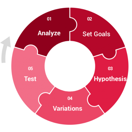 CRO Methodology